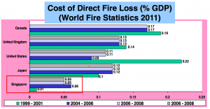 Cost of Fire Loss